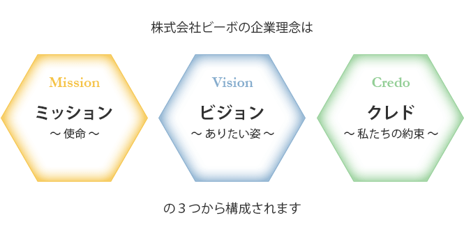株式会社ビーボの企業理念はビジョン・ミッション・クレドの3つから構成されます